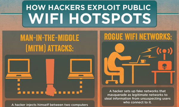 How Hackers Can Compromise Public Wi-Fi Hotspots